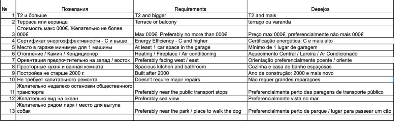 Список требований к новому жилью